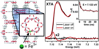 An In-Depth Look at Charge Separation in Fe-doped Ti-MOFs