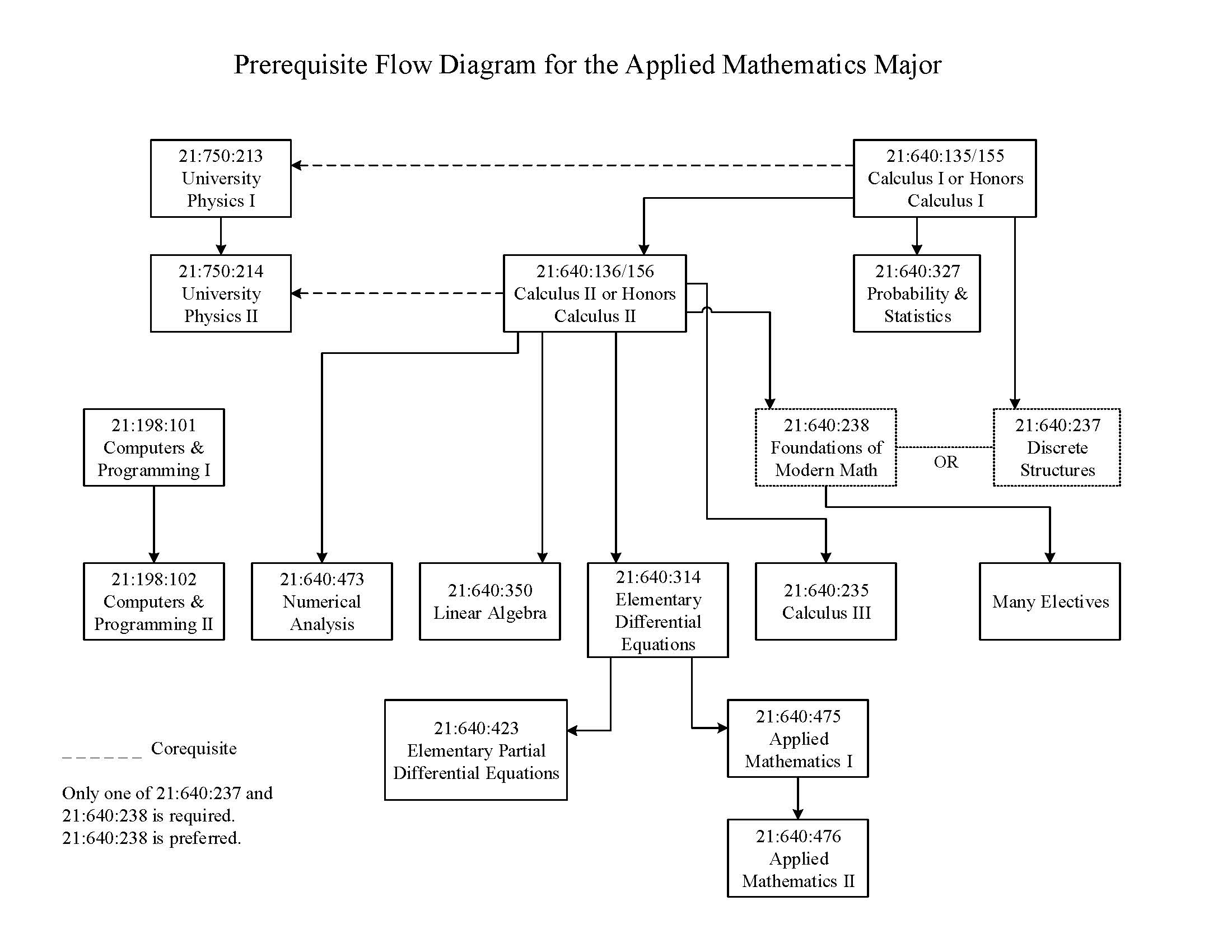 Applied Math updated flow chart