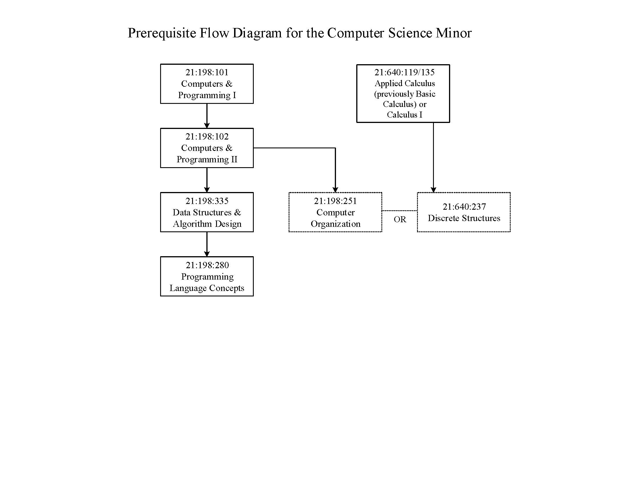 CS Minor flow chart updated 5.23.19