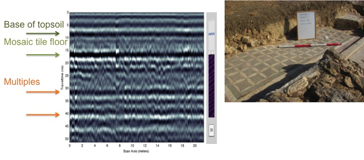 At left is a GPR radargram over trench one before excavation commenced, at right is the excavated trench showing the topsoil (dark brown) and a mosaic tile floor.  The GPR results show strong reflections from the mosaic.  The multiples observed in the radargram are likely repeated reflections from the base of the topsoil and the mosaic flooring.