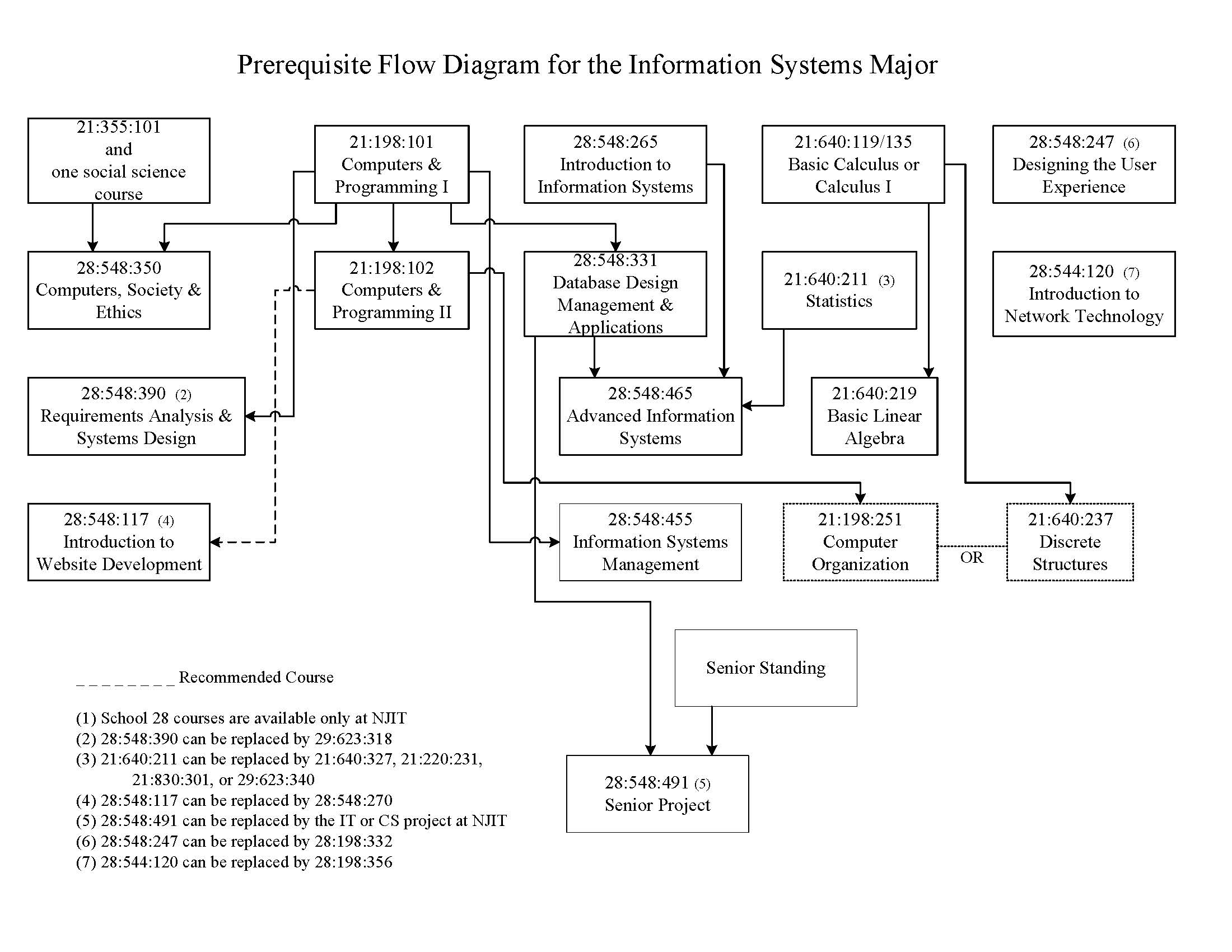 Information Systems Flow Chart